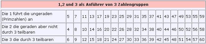 Zahlengruppen
